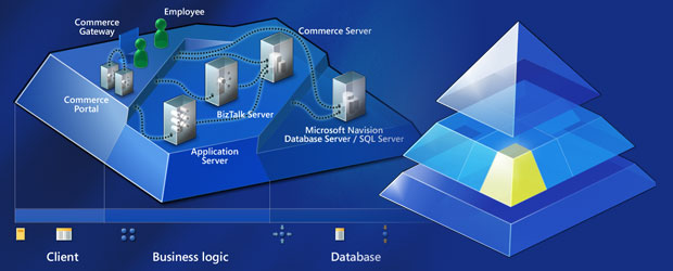 Microsoft Presentation
